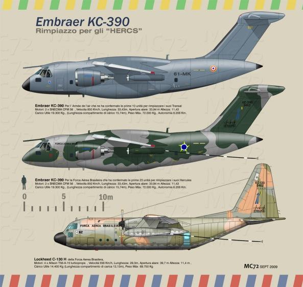 Comparação entre o KC-390 e o C-130