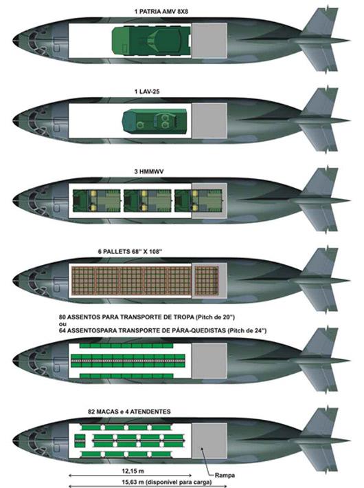 Possíveis configurações de carga do KC-390
